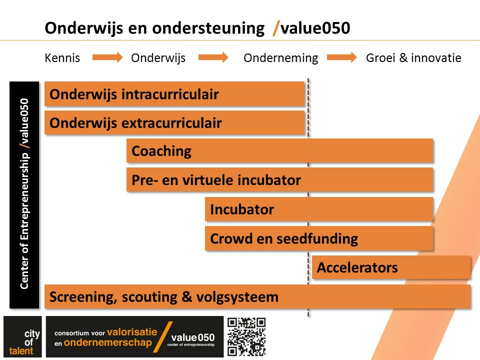 Onderwijs en ondersteuning /value050 Kennis Onderwijs Onderneming Groei & innovatie Onderwijs extracurriculair