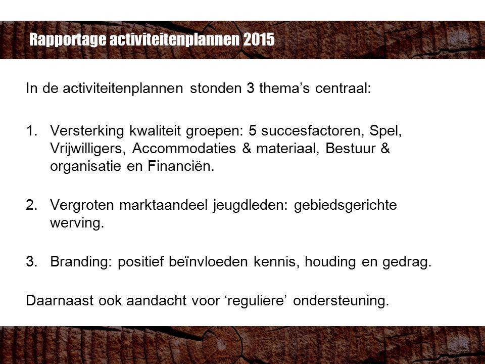 In de activiteitenplannen stonden 3 thema's centraal: 1.Versterking kwaliteit groepen: 5 succesfactoren, Spel, Vrijwilligers, Accommodaties & materiaal, Bestuur & organisatie en Financiën.
