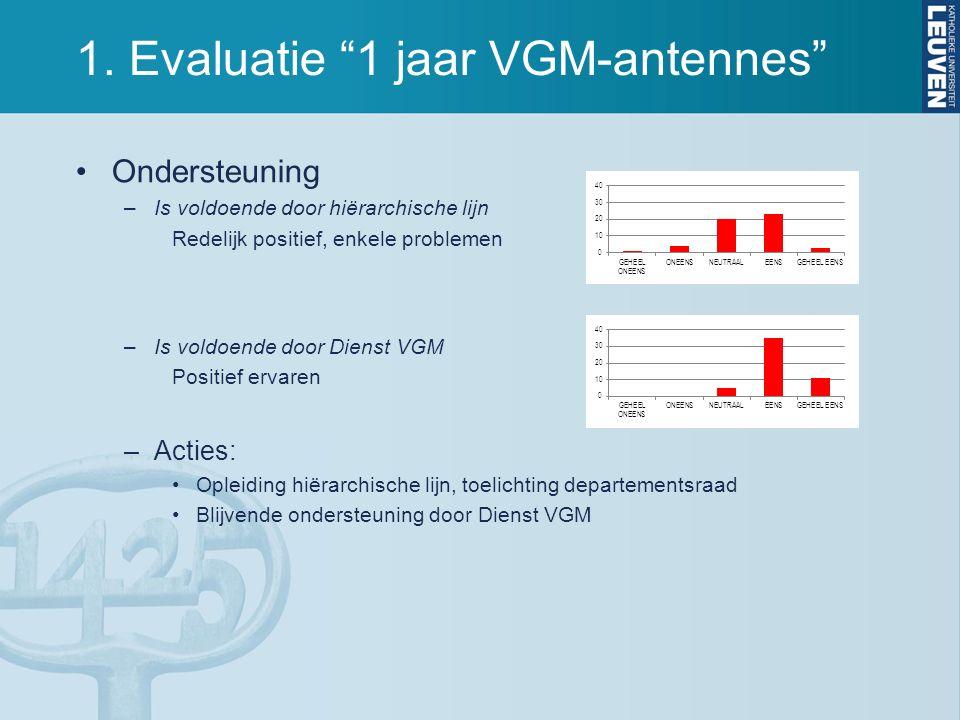 """1. Evaluatie """"1 jaar VGM-antennes"""" Ondersteuning –Is voldoende door hiërarchische lijn Redelijk positief, enkele problemen –Is voldoende door Dienst V"""