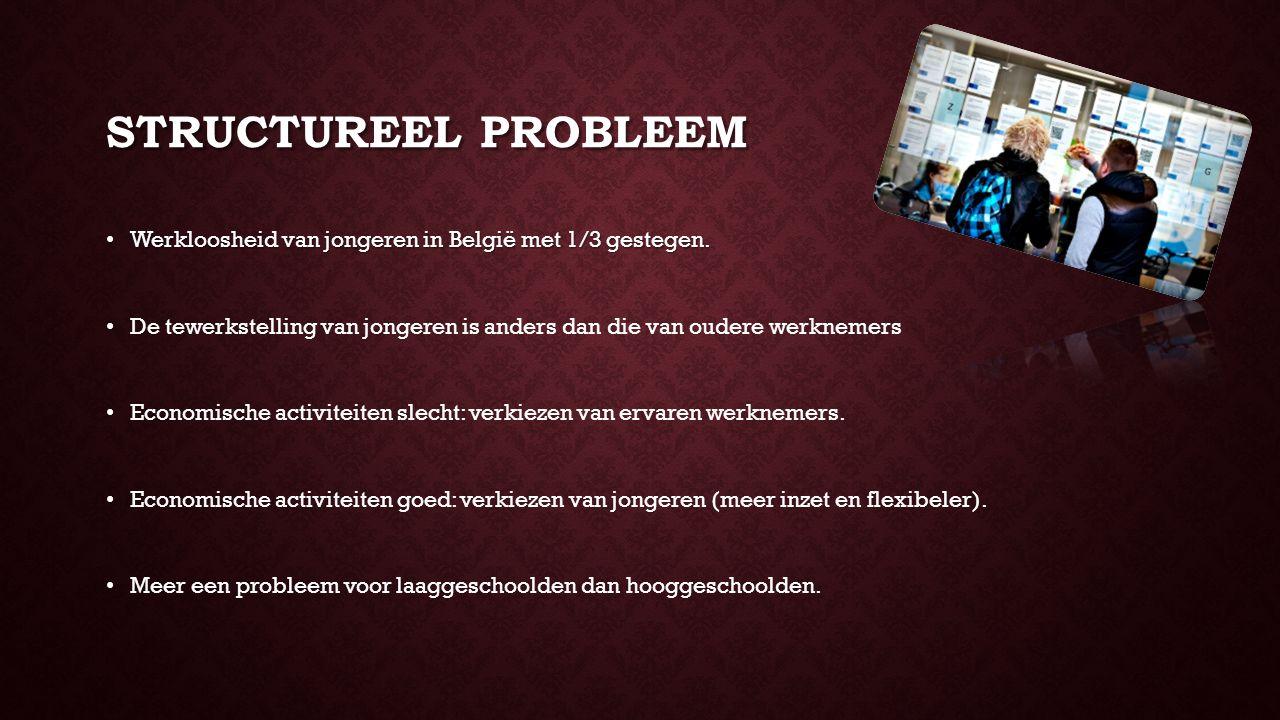 STRUCTUREEL PROBLEEM Werkloosheid van jongeren in België met 1/3 gestegen.