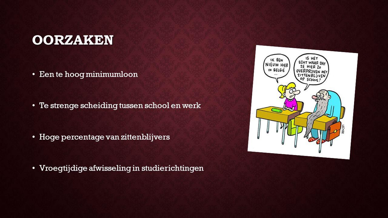 BESLUIT EN OPLOSSING Besluit: in België is de jeugdwerkloosheid hoger dan in andere Europese landen Probleem is bovenmatig acuut voor laaggeschoolde jongeren.