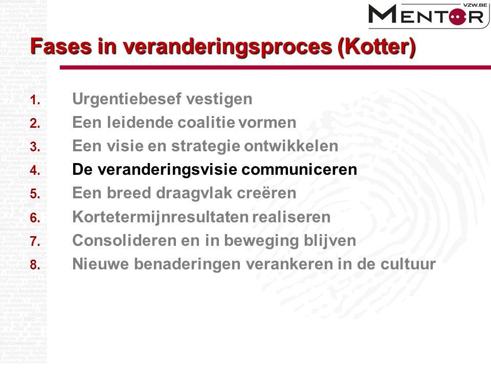 Fases in veranderingsproces (Kotter) 1. Urgentiebesef vestigen 2.