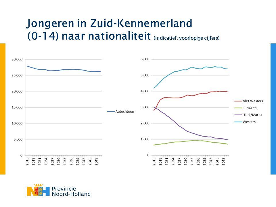Jongeren in Zuid-Kennemerland (0-14) naar nationaliteit (indicatief: voorlopige cijfers)
