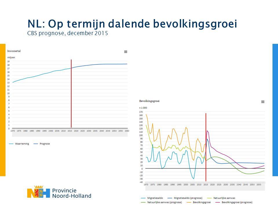 NL: Op termijn dalende bevolkingsgroei CBS prognose, december 2015