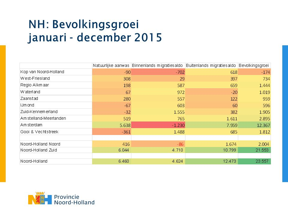 NH: Bevolkingsgroei januari - december 2015