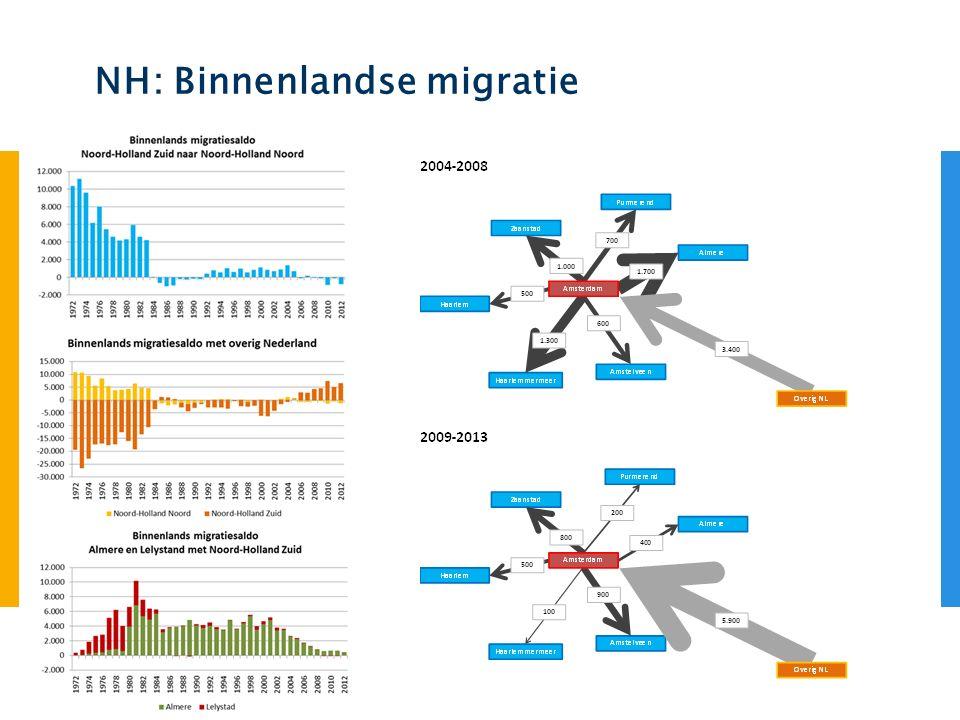 NH: Binnenlandse migratie