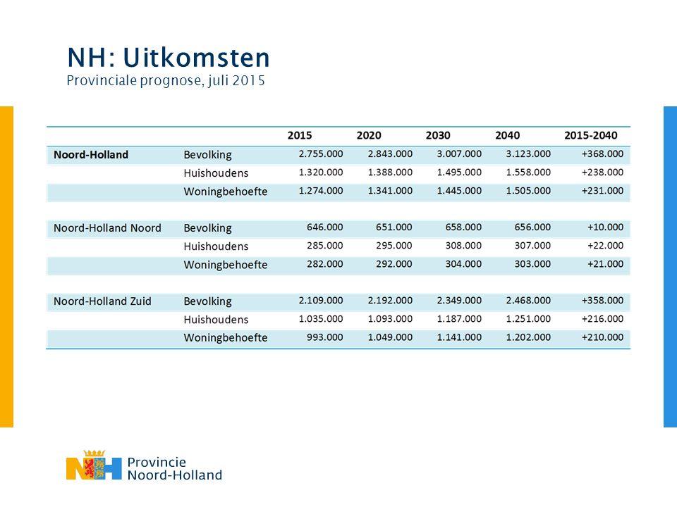 NH: Uitkomsten Provinciale prognose, juli 2015