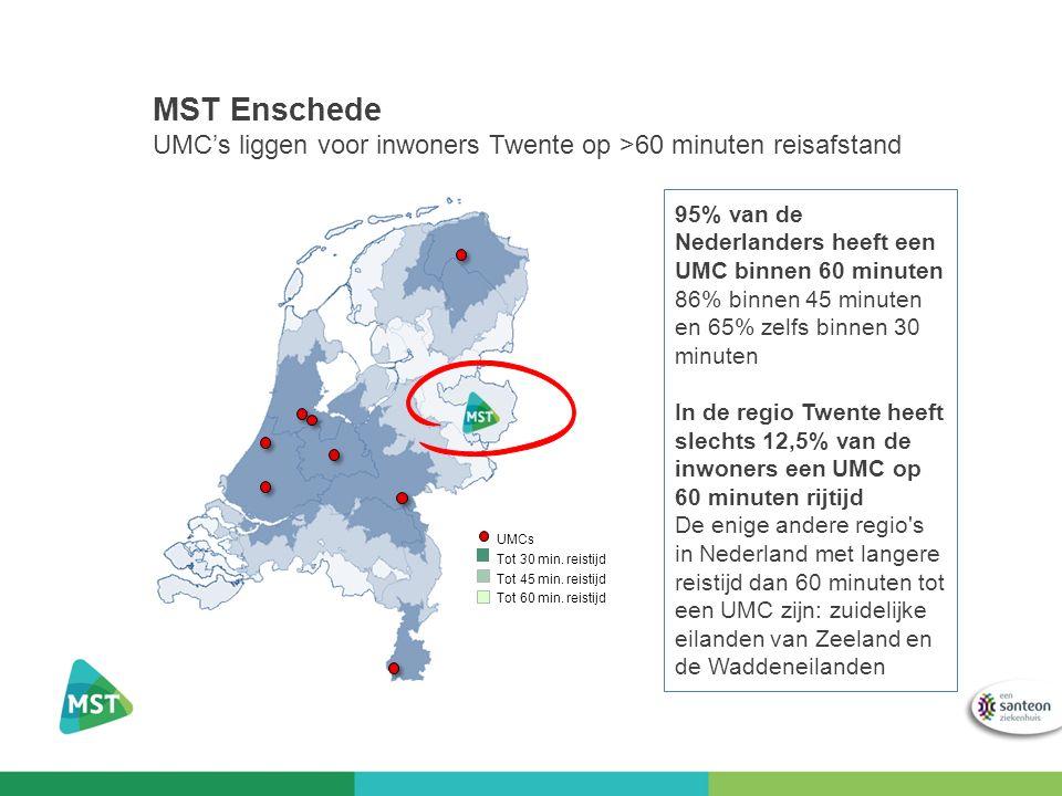 MST Enschede UMC's liggen voor inwoners Twente op >60 minuten reisafstand 95% van de Nederlanders heeft een UMC binnen 60 minuten 86% binnen 45 minuten en 65% zelfs binnen 30 minuten In de regio Twente heeft slechts 12,5% van de inwoners een UMC op 60 minuten rijtijd De enige andere regio s in Nederland met langere reistijd dan 60 minuten tot een UMC zijn: zuidelijke eilanden van Zeeland en de Waddeneilanden