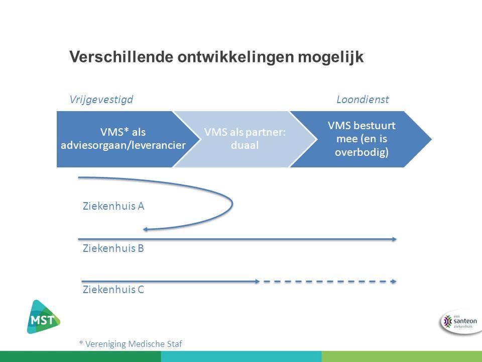 Verschillende ontwikkelingen mogelijk VMS* als adviesorgaan/leverancier VMS als partner: duaal VMS bestuurt mee (en is overbodig) Ziekenhuis A Ziekenhuis B Ziekenhuis C * Vereniging Medische Staf VrijgevestigdLoondienst