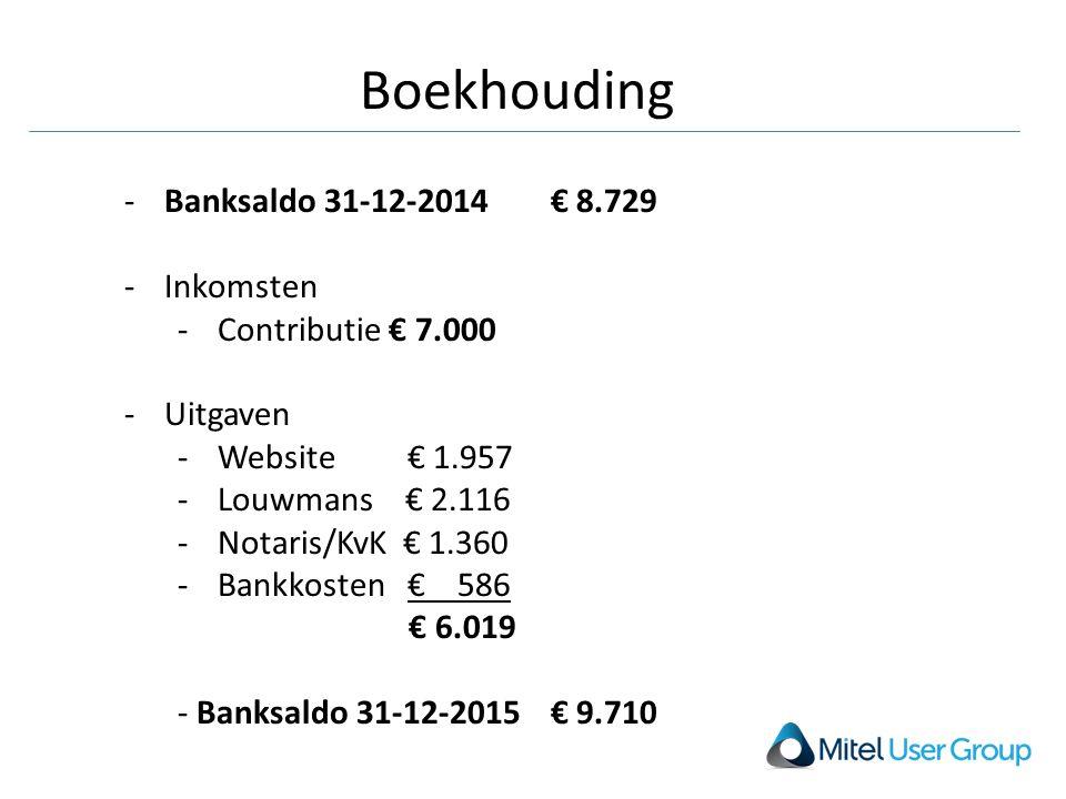 Boekhouding -Banksaldo 31-12-2014 € 8.729 -Inkomsten -Contributie € 7.000 -Uitgaven -Website € 1.957 -Louwmans € 2.116 -Notaris/KvK € 1.360 -Bankkosten € 586 € 6.019 - Banksaldo 31-12-2015 € 9.710