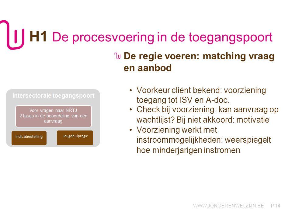 WWW.JONGERENWELZIJN.BE P 14 H1 De procesvoering in de toegangspoort De regie voeren: matching vraag en aanbod Voorkeur cliënt bekend: voorziening toegang tot ISV en A-doc.
