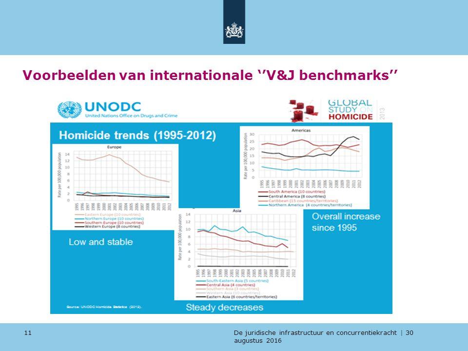 De juridische infrastructuur en concurrentiekracht | 30 augustus 2016 Voorbeelden van internationale ''V&J benchmarks'' 11
