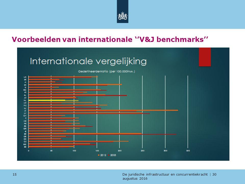 De juridische infrastructuur en concurrentiekracht | 30 augustus 2016 Voorbeelden van internationale ''V&J benchmarks'' 15