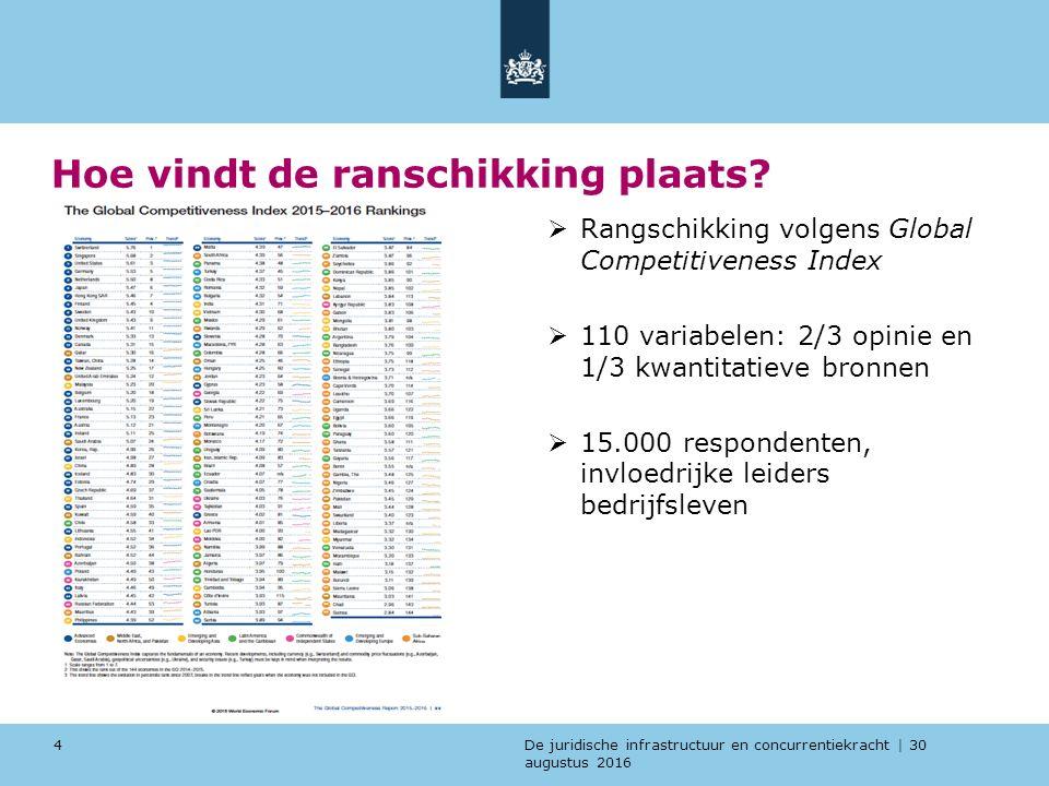 De juridische infrastructuur en concurrentiekracht | 30 augustus 2016 Belang van een goed functionerende juridische infrastructuur voor het concurrentievermogen  Hoge score bij: onafhankelijkheid; effeciëntie; uitdragen van regelgeving; doelmatigheid geschiloplossing, en bescherming eigendomsrechten, vertrouwen in politie en rechtspraak, lage score corruptie, goede rechtszekerheid  Er is een duidelijk verband tussen een goed functionerende Juridische Infrastructuur en welvaart van een land  Kwaliteit Nederlandse rechtspraak genereert jaarlijks 0,8 procent extra economische groei  4,8 miljard Euro 5