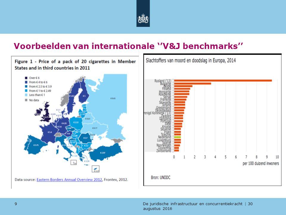 De juridische infrastructuur en concurrentiekracht | 30 augustus 2016 Voorbeelden van internationale ''V&J benchmarks'' 9