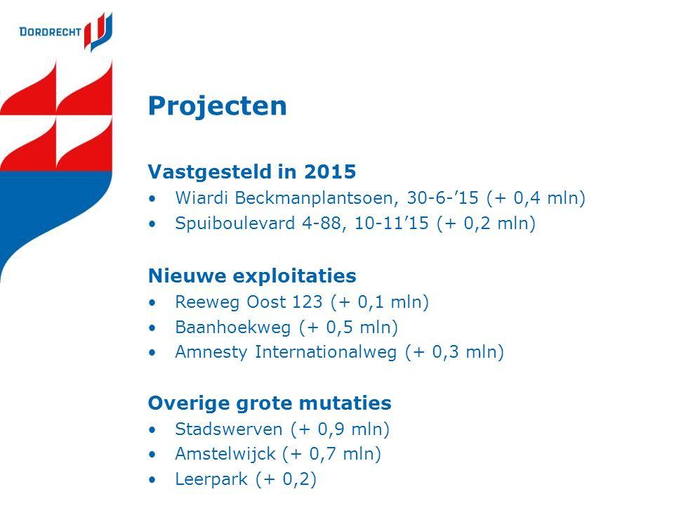 Projecten Vastgesteld in 2015 Wiardi Beckmanplantsoen, 30-6-'15 (+ 0,4 mln) Spuiboulevard 4-88, 10-11'15 (+ 0,2 mln) Nieuwe exploitaties Reeweg Oost 123 (+ 0,1 mln) Baanhoekweg (+ 0,5 mln) Amnesty Internationalweg (+ 0,3 mln) Overige grote mutaties Stadswerven (+ 0,9 mln) Amstelwijck (+ 0,7 mln) Leerpark (+ 0,2)