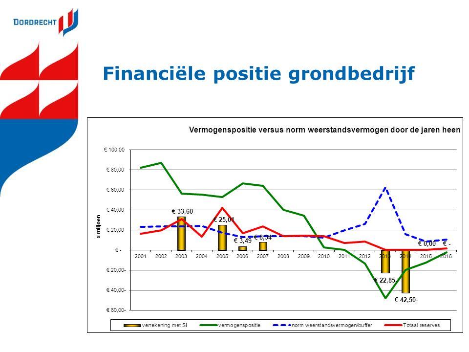 Financiële positie grondbedrijf