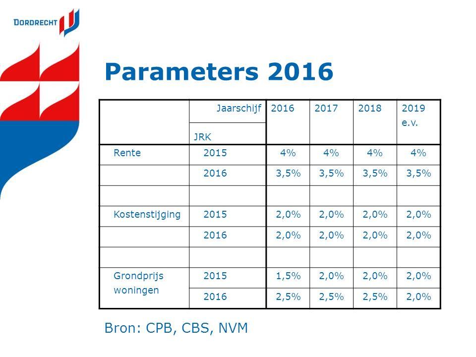 Parameters 2016 Jaarschijf JRK 2016201720182019 e.v.
