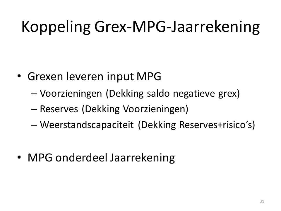 Koppeling Grex-MPG-Jaarrekening Grexen leveren input MPG – Voorzieningen (Dekking saldo negatieve grex) – Reserves (Dekking Voorzieningen) – Weerstandscapaciteit (Dekking Reserves+risico's) MPG onderdeel Jaarrekening 31