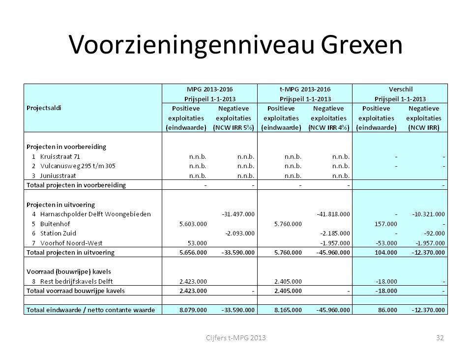 Voorzieningenniveau Grexen Cijfers t-MPG 201332