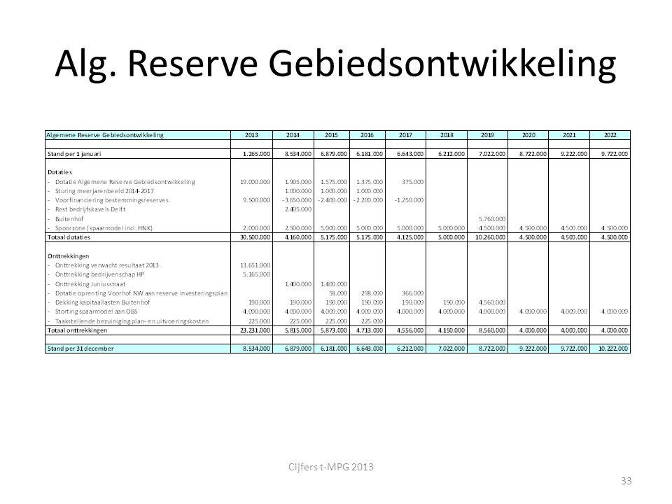 Alg. Reserve Gebiedsontwikkeling Cijfers t-MPG 2013 33