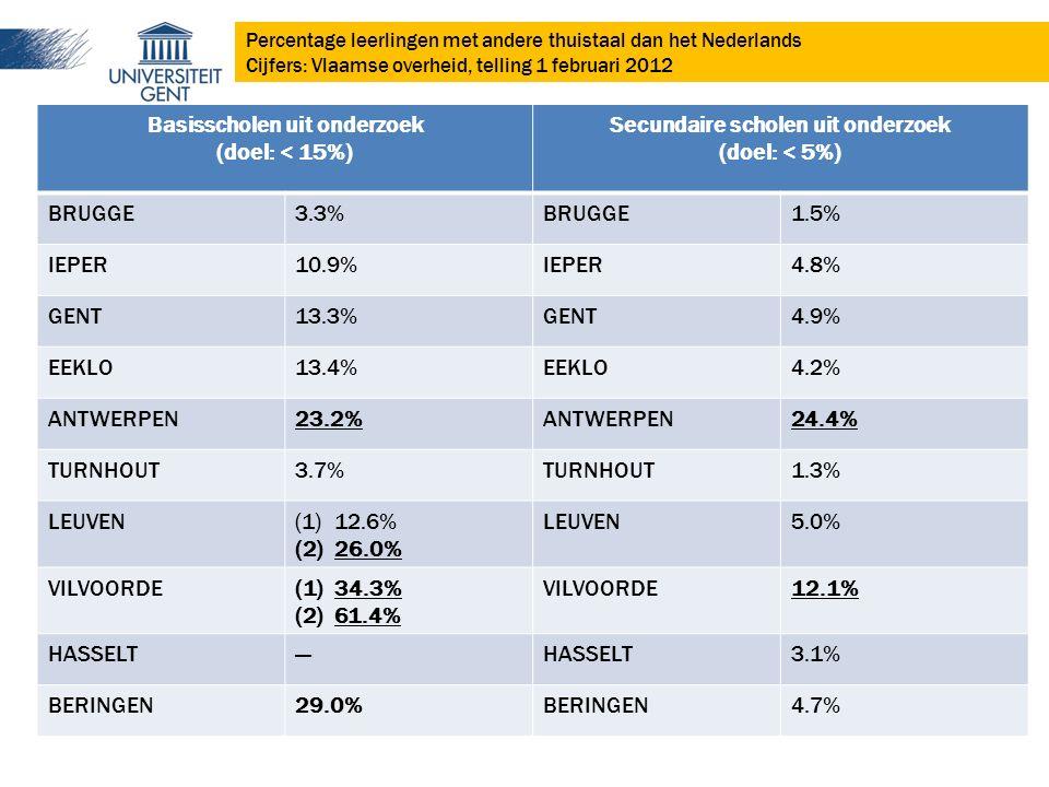 Basisscholen uit onderzoek (doel: < 15%) Secundaire scholen uit onderzoek (doel: < 5%) BRUGGE3.3%BRUGGE1.5% IEPER10.9%IEPER4.8% GENT13.3%GENT4.9% EEKLO13.4%EEKLO4.2% ANTWERPEN23.2%ANTWERPEN24.4% TURNHOUT3.7%TURNHOUT1.3% LEUVEN(1)12.6% (2)26.0% LEUVEN5.0% VILVOORDE(1)34.3% (2)61.4% VILVOORDE12.1% HASSELT---HASSELT3.1% BERINGEN29.0%BERINGEN4.7% Percentage leerlingen met andere thuistaal dan het Nederlands Cijfers: Vlaamse overheid, telling 1 februari 2012