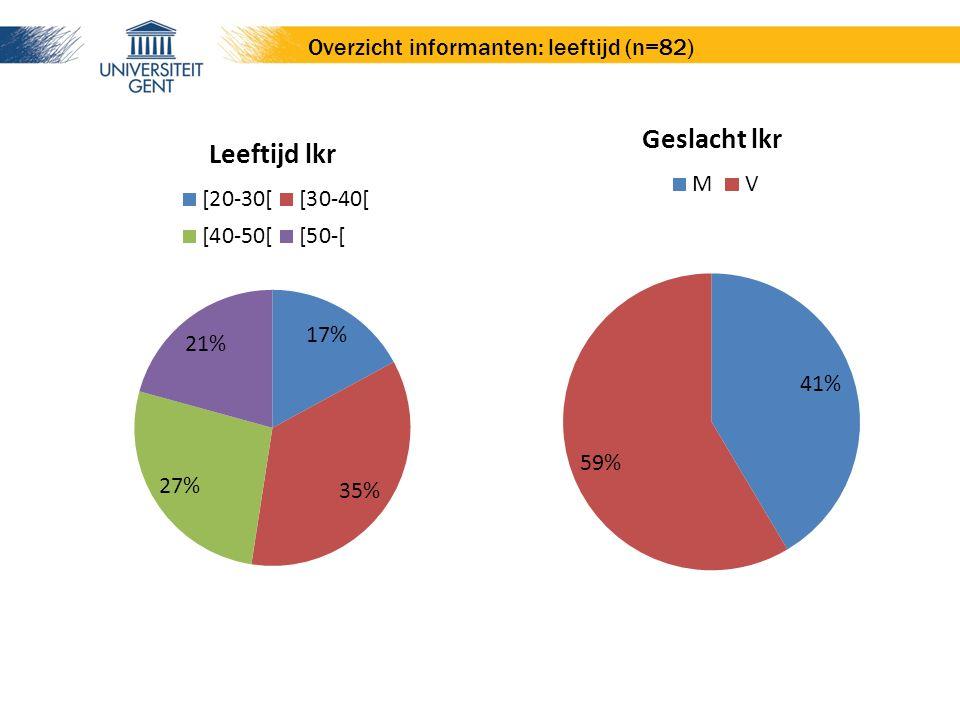 Overzicht informanten: leeftijd (n=82)