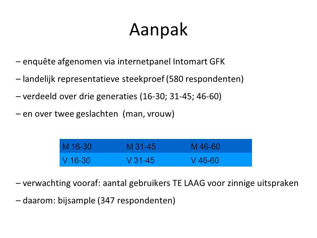 Aanpak – enquête afgenomen via internetpanel Intomart GFK – landelijk representatieve steekproef (580 respondenten) – verdeeld over drie generaties (1
