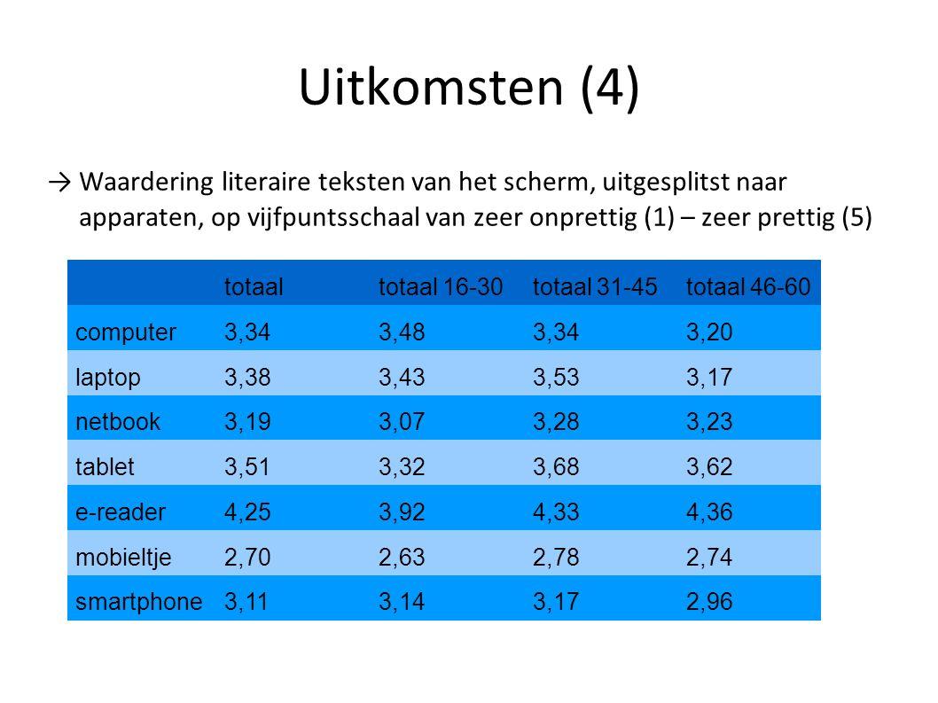 Uitkomsten (4) → Waardering literaire teksten van het scherm, uitgesplitst naar apparaten, op vijfpuntsschaal van zeer onprettig (1) – zeer prettig (5