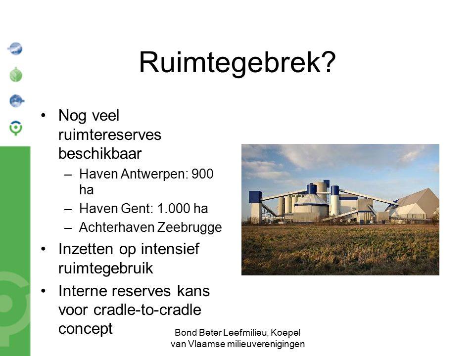 Bond Beter Leefmilieu, Koepel van Vlaamse milieuverenigingen Ruimtegebrek? Nog veel ruimtereserves beschikbaar –Haven Antwerpen: 900 ha –Haven Gent: 1