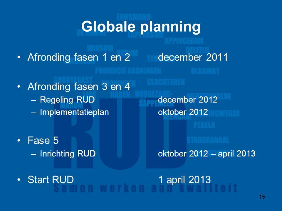 15 Globale planning Afronding fasen 1 en 2 december 2011 Afronding fasen 3 en 4 –Regeling RUD december 2012 –Implementatieplan oktober 2012 Fase 5 –Inrichting RUDoktober 2012 – april 2013 Start RUD 1 april 2013