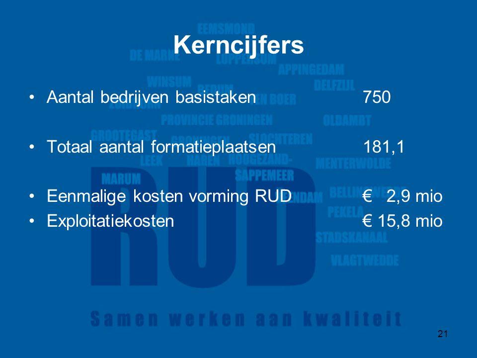 21 Kerncijfers Aantal bedrijven basistaken750 Totaal aantal formatieplaatsen 181,1 Eenmalige kosten vorming RUD€ 2,9 mio Exploitatiekosten€ 15,8 mio