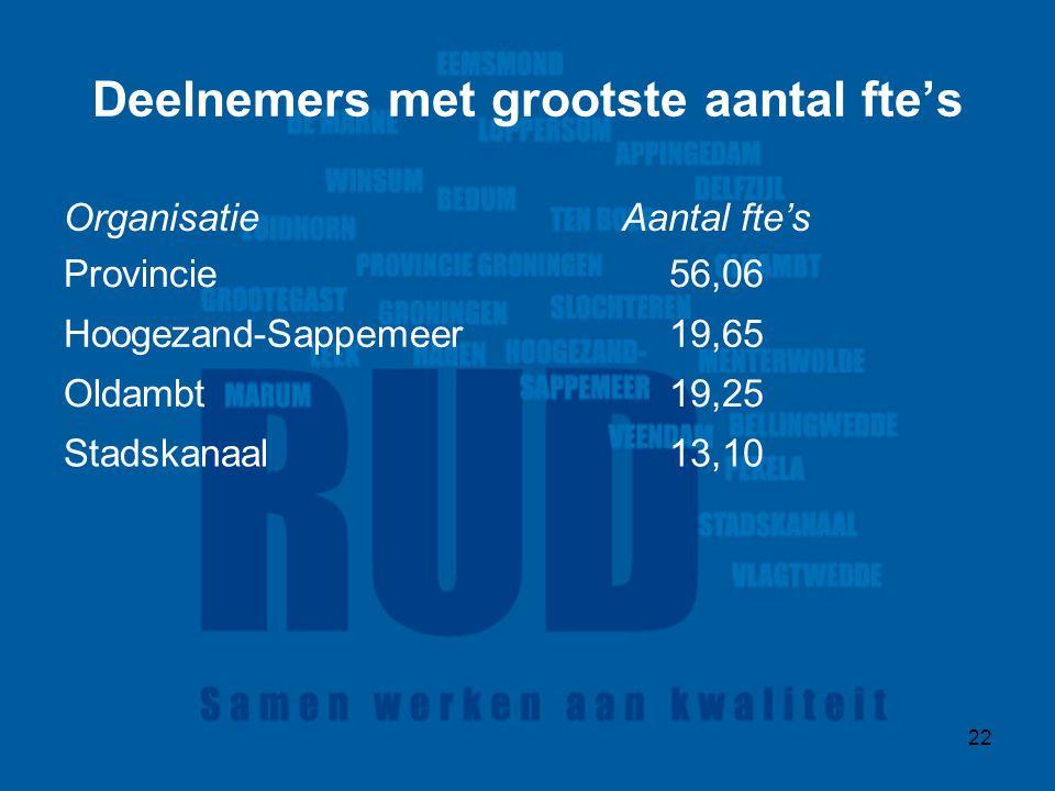 22 Deelnemers met grootste aantal fte's OrganisatieAantal fte's Provincie56,06 Hoogezand-Sappemeer19,65 Oldambt19,25 Stadskanaal13,10