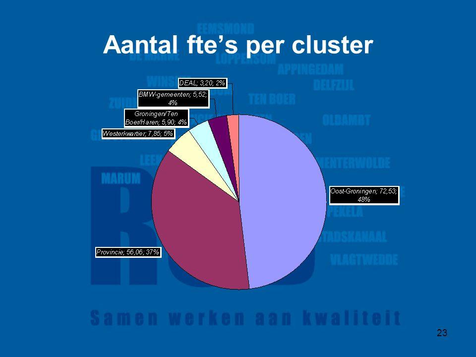 23 Aantal fte's per cluster