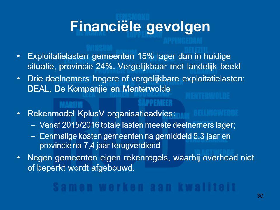 30 Financiële gevolgen Exploitatielasten gemeenten 15% lager dan in huidige situatie, provincie 24%.