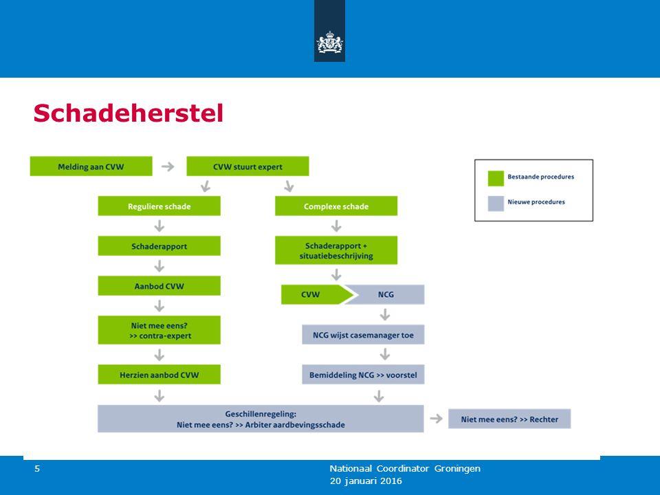 Schadeherstel 20 januari 2016 Nationaal Coordinator Groningen 5