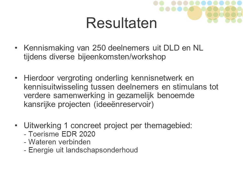Resultaten Kennismaking van 250 deelnemers uit DLD en NL tijdens diverse bijeenkomsten/workshop Hierdoor vergroting onderling kennisnetwerk en kennisu