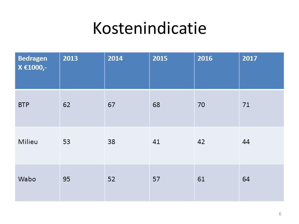7 inbrengen Wabo-taken; grootste terugverdiencapaciteit -de Rud voldoet aan robuustheidscriteria -korte termijn kostenverhogend (2013) -langere termijn besparing; minder meerkosten