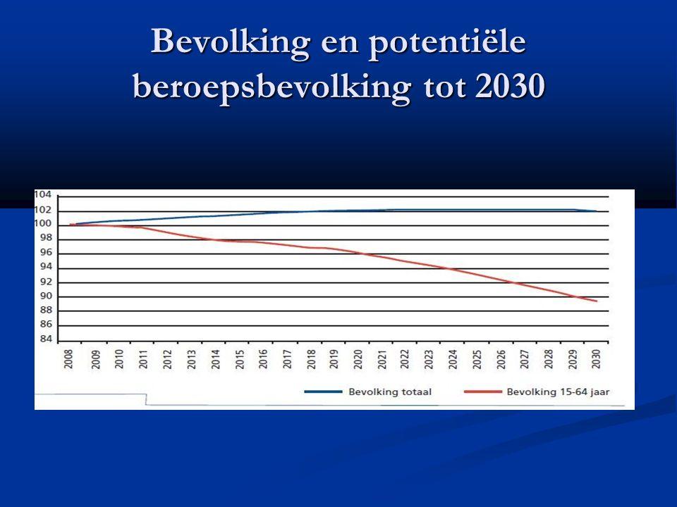 Bevolking en potentiële beroepsbevolking tot 2030