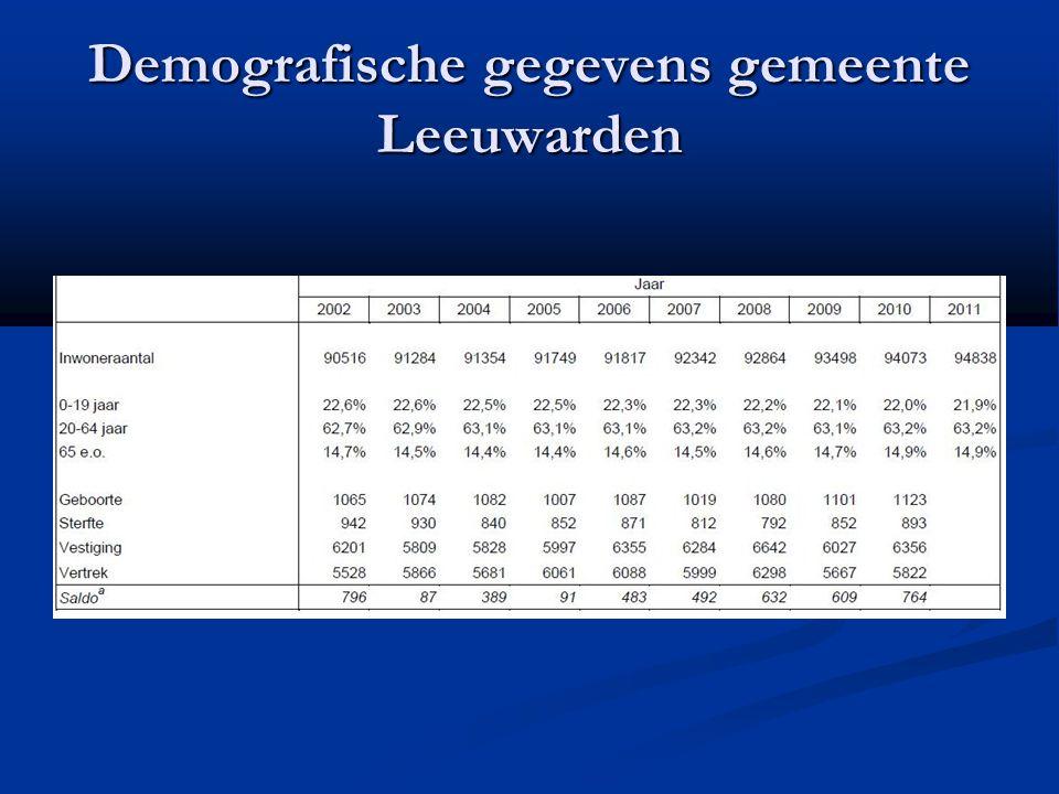 Demografische gegevens gemeente Leeuwarden