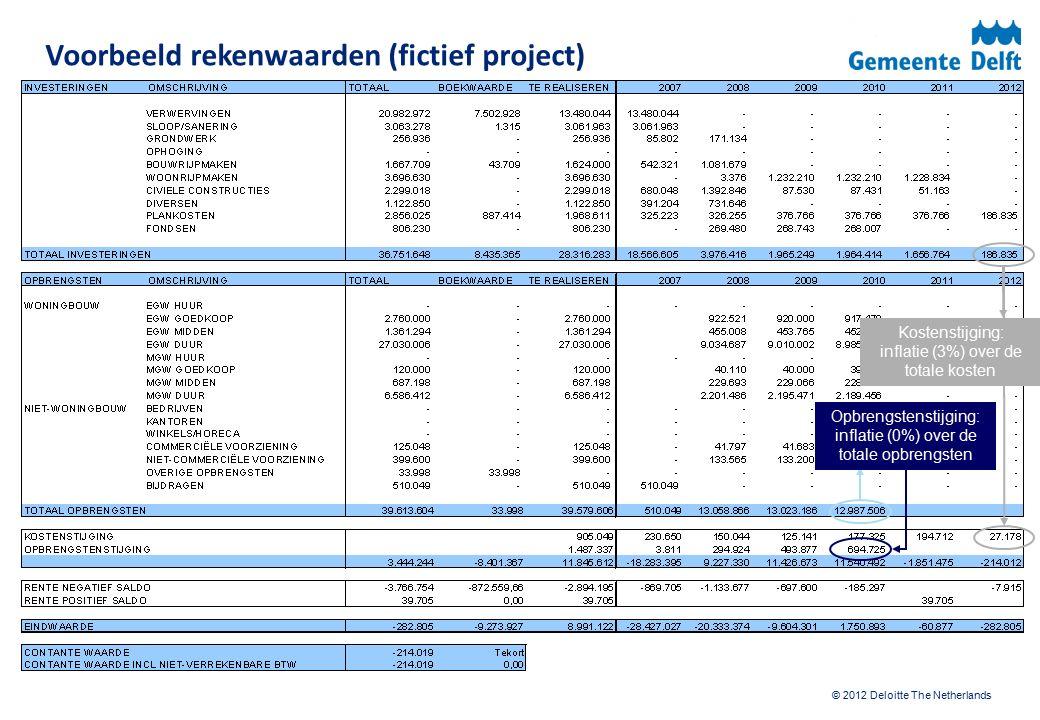 © 2012 Deloitte The Netherlands Voorbeeld rekenwaarden (fictief project) Opbrengstenstijging: inflatie (0%) over de totale opbrengsten Kostenstijging: