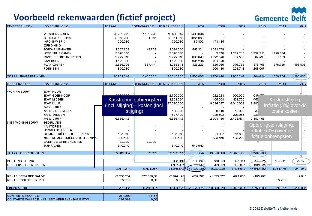 © 2012 Deloitte The Netherlands Voorbeeld rekenwaarden (fictief project) Kasstroom: opbrengsten (incl. stijging) – kosten (incl. stijging) Opbrengsten