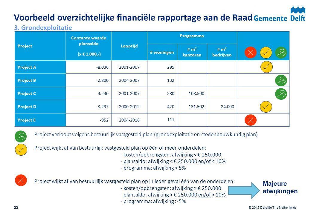 © 2012 Deloitte The Netherlands Voorbeeld overzichtelijke financiële rapportage aan de Raad Project Contante waarde plansaldo (x € 1.000,-) Looptijd Programma # woningen # m 2 kantoren # m 2 bedrijven Project A-8.0362001-2007295 Project B-2.8002004-2007132 Project C3.2302001-2007380108.500 Project D-3.2972000-2012420131.50224.000 Project E-9522004-2018 111 Project verloopt volgens bestuurlijk vastgesteld plan (grondexploitatie en stedenbouwkundig plan) Project wijkt af van bestuurlijk vastgesteld plan op één of meer onderdelen: - kosten/opbrengsten: afwijking < € 250.000 - plansaldo: afwijking < € 250.000 en/of < 10% - programma: afwijking < 5% Project wijkt af van bestuurlijk vastgesteld plan op in ieder geval één van de onderdelen: - kosten/opbrengsten: afwijking > € 250.000 - plansaldo: afwijking > € 250.000 en/of > 10% - programma: afwijking > 5% 3.