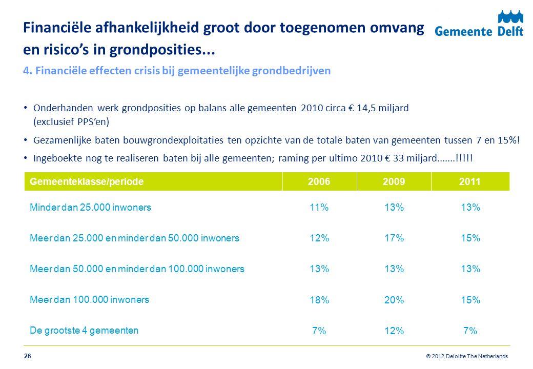 © 2012 Deloitte The Netherlands Financiële afhankelijkheid groot door toegenomen omvang en risico's in grondposities... Onderhanden werk grondposities