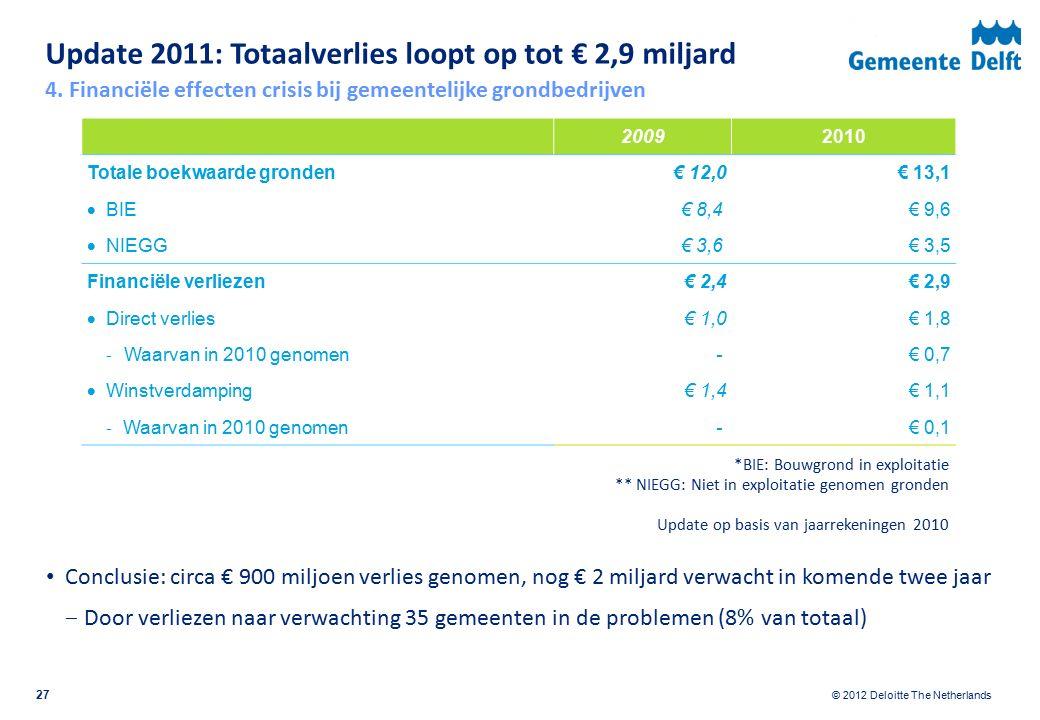 © 2012 Deloitte The Netherlands Update 2011: Totaalverlies loopt op tot € 2,9 miljard Conclusie: circa € 900 miljoen verlies genomen, nog € 2 miljard