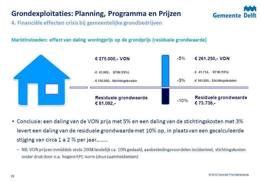 © 2012 Deloitte The Netherlands Marktinvloeden: effect van daling woningprijs op de grondprijs (residuele grondwaarde) Conclusie: een daling van de VON prijs met 5% en een daling van de stichtingskosten met 3% levert een daling van de residuele grondwaarde met 10% op, in plaats van een gecalculeerde stijging van circa 1 a 2 % per jaar……..
