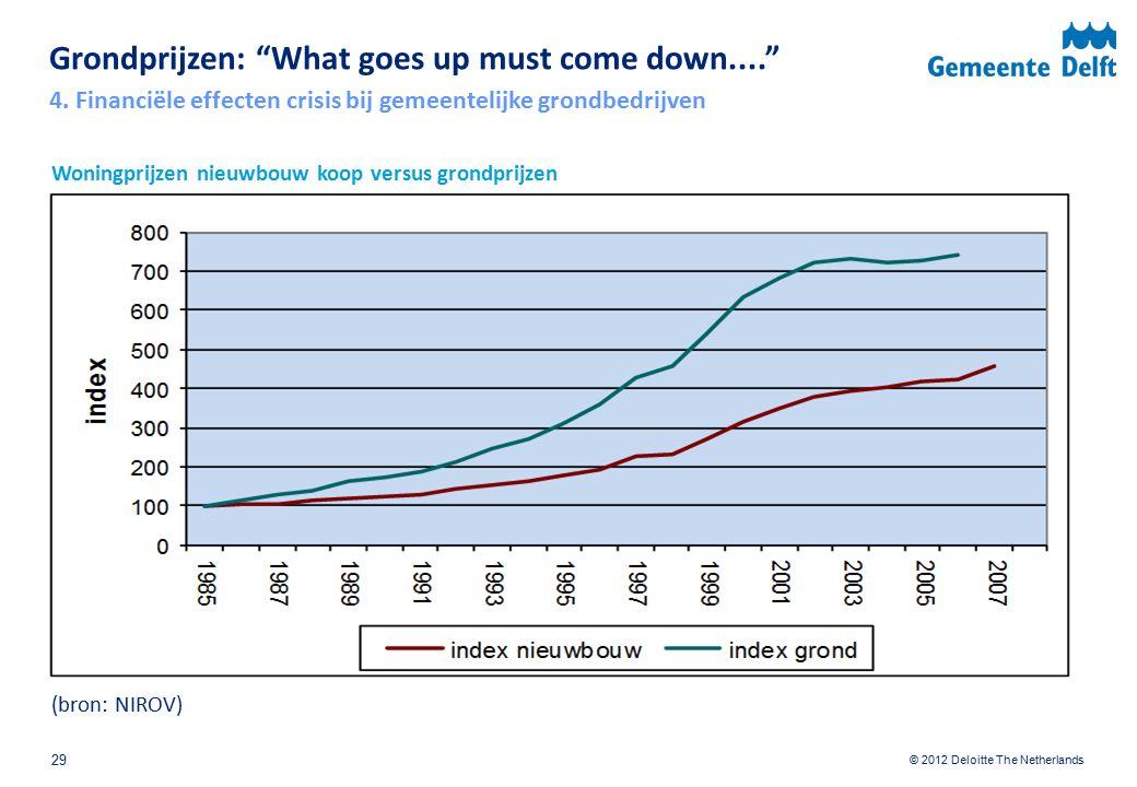 """© 2012 Deloitte The Netherlands Woningprijzen nieuwbouw koop versus grondprijzen (bron: NIROV) Grondprijzen: """"What goes up must come down...."""" 29 29 4"""