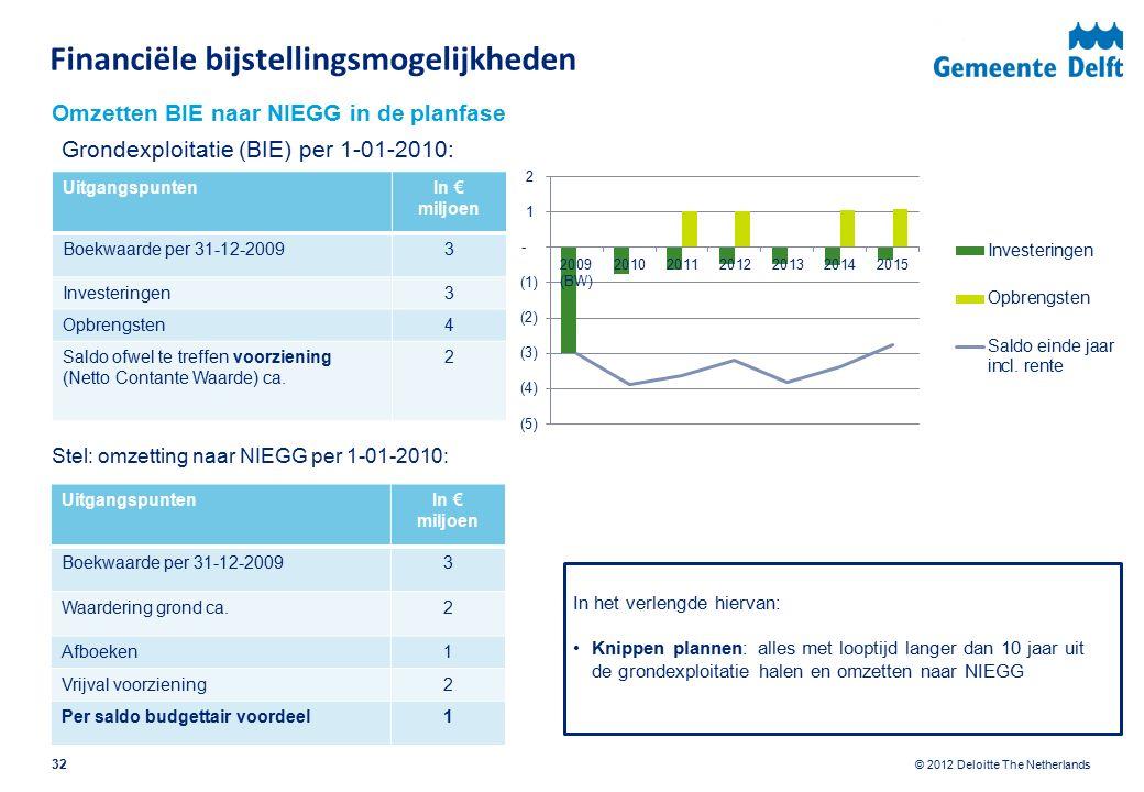 © 2012 Deloitte The Netherlands Grondexploitatie (BIE) per 1-01-2010: Omzetten BIE naar NIEGG in de planfase UitgangspuntenIn € miljoen Boekwaarde per 31-12-20093 Investeringen3 Opbrengsten4 Saldo ofwel te treffen voorziening (Netto Contante Waarde) ca.