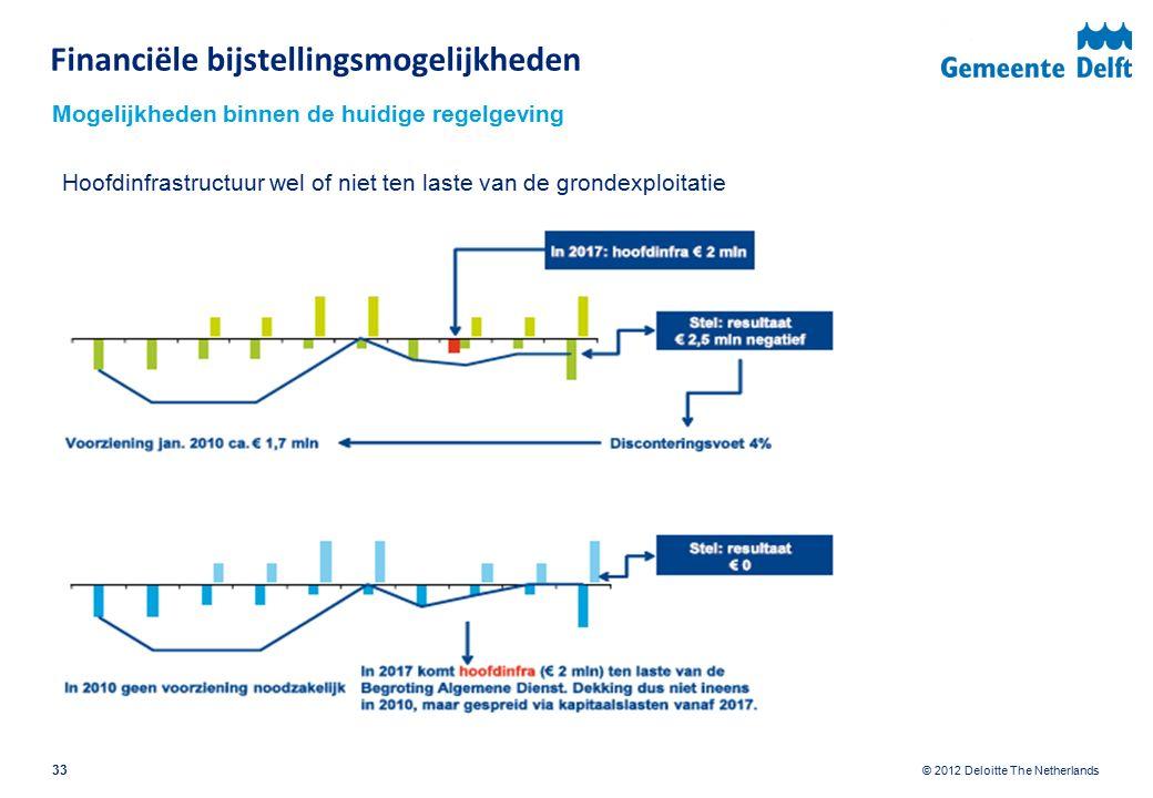 © 2012 Deloitte The Netherlands Hoofdinfrastructuur wel of niet ten laste van de grondexploitatie Mogelijkheden binnen de huidige regelgeving 33 Finan