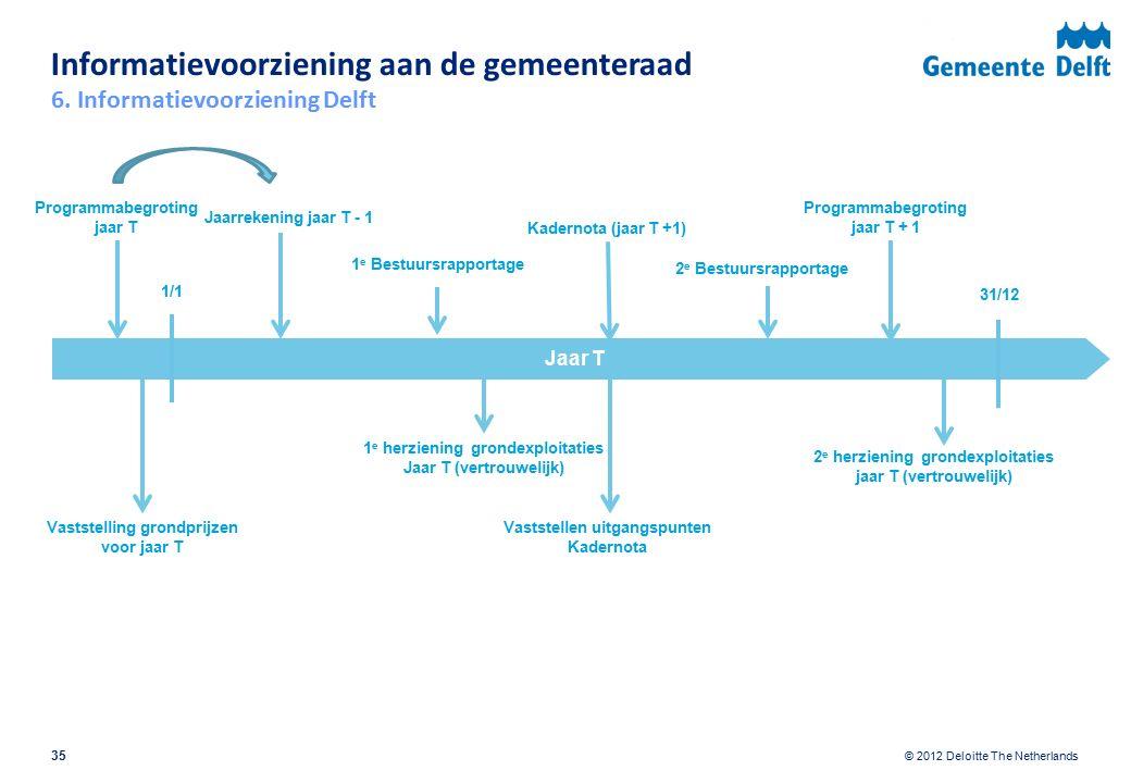 © 2012 Deloitte The Netherlands Informatievoorziening aan de gemeenteraad 35 Jaar T 1 e Bestuursrapportage Programmabegroting jaar T + 1 Kadernota (jaar T +1) 1 e herziening grondexploitaties Jaar T (vertrouwelijk) 2 e herziening grondexploitaties jaar T (vertrouwelijk) 1/1 31/12 Vaststelling grondprijzen voor jaar T Vaststellen uitgangspunten Kadernota 2 e Bestuursrapportage Programmabegroting jaar T 6.